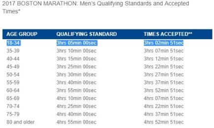 Boston Marathon qualifying times.jpg